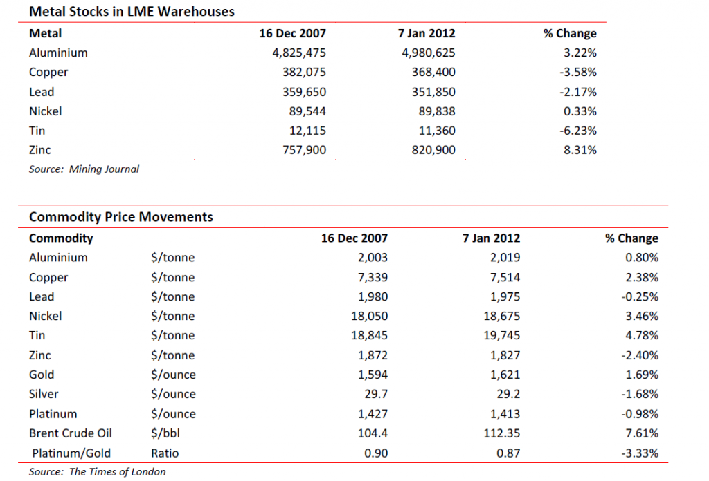 Metal stocks in LME warehouses - 7 Jan 2012