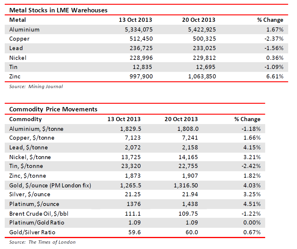 Metals stocks in LME warehouses and prices