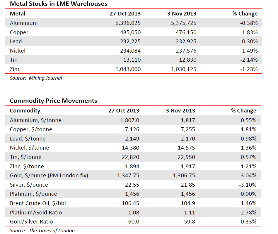 Metal stocks in LME warehouses
