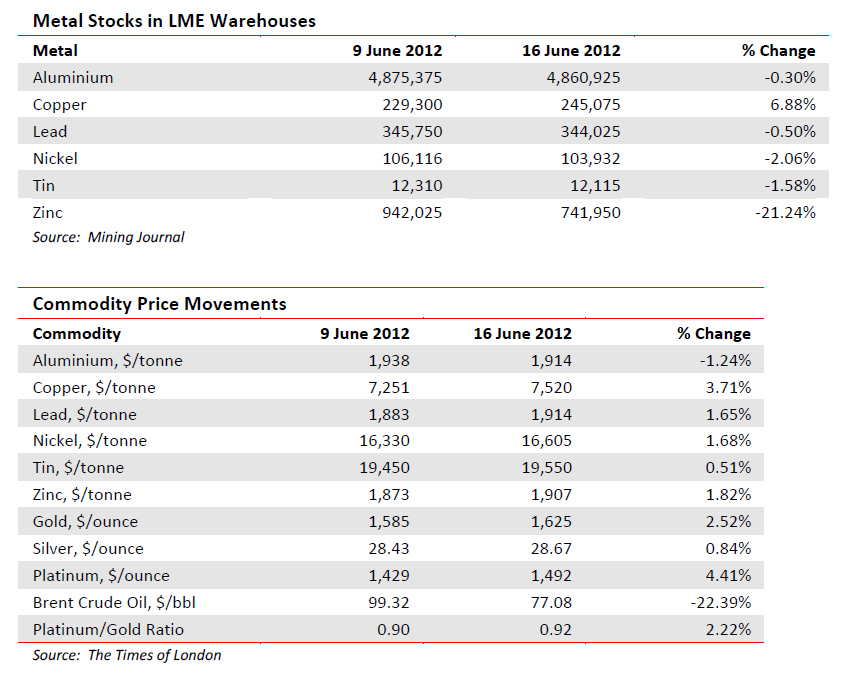 Metal stocks in LME warehouses and commodity price movements
