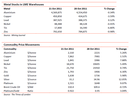 Metal stocks in LME warehouse and commodity price movements