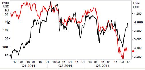 Priser på metaller - Q1, Q2 och Q3 2011
