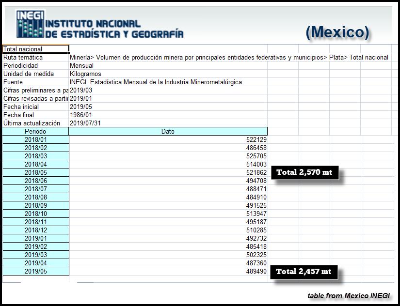 Silverdata för Mexiko.