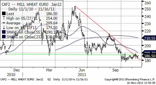 Mill Wheat in Euro - Vete