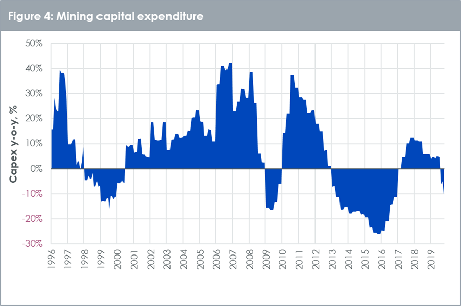 Mining capital expenditure