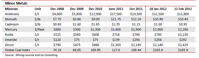 Minor metals year 2008 - 2012