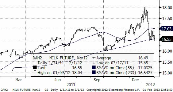 Mjölk - Milk future - Terminspriser den 1 februari 2012