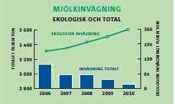 Mjölkinvägning - Ekologisk och total