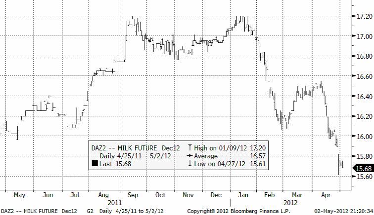 Graf på mjölkpriset - Termin