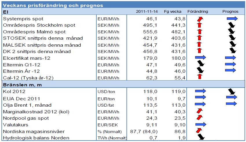Analys från Modity på elpriset - Prognos på energi