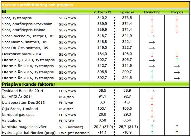 Modity ger prognos på elpris och energi för 2013 och 2014