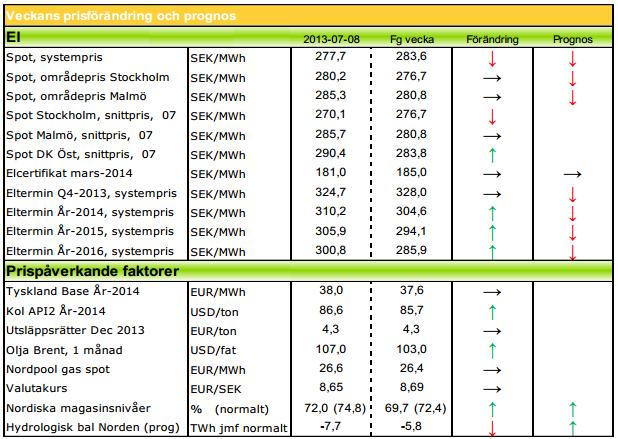 Modity ger prognos för elpris och energi för 2013 och 2014