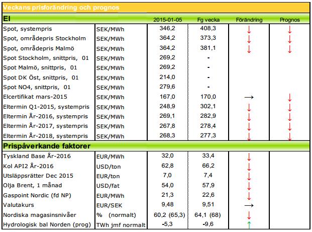 Modity med elpris-prognoser för 2015