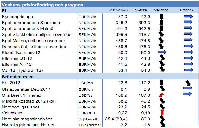 Prognos på elpris från Modity - 25 november 2011