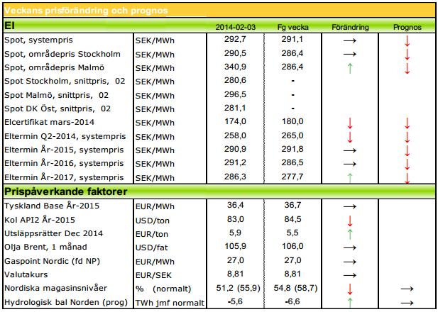 Modity's prognoser på elpriset för 2014 och 2015, terminer.