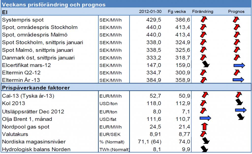 Prognos på elpriser från Modity den 30 januari 2012
