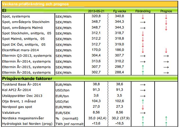 Prognos på elpris från Modity Energy Trading  för 2013 och 2014