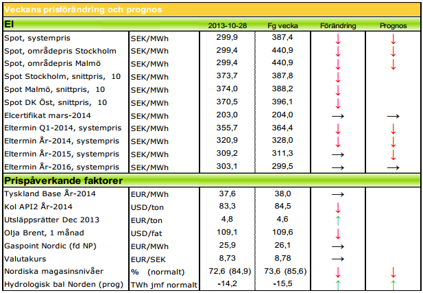 Modity Energy Trading ger prognos på elpris för 2014