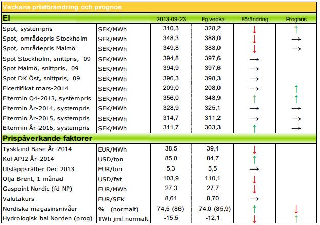 Modity ger prognos på framtida elpriser, spot och terminer