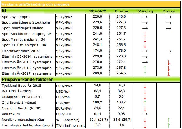 Modity ger prognos på elpris för  2014, 2015 och 2016