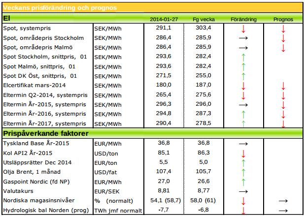 Modity ger prognos på elpris-terminer år 2014 och 2015