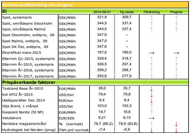 Prognos på elpris för 2014 och 2014 av Modity