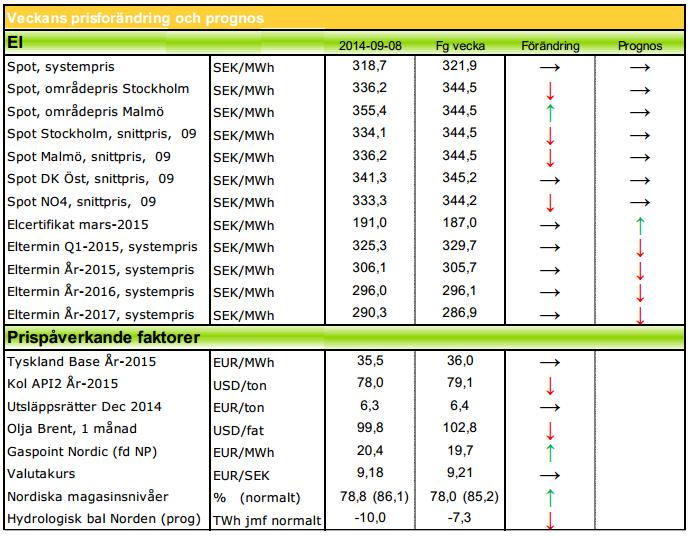 Modity ger prognos på elpris för 2014 och 2015