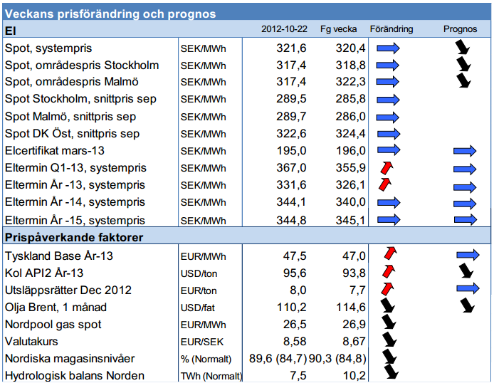 Modity ger prognos på elpriset för 2013 - Spot och termin