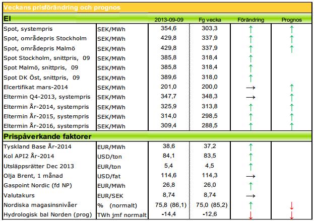 Modity ger prognos för elterminer och  Gaspoint Nordic
