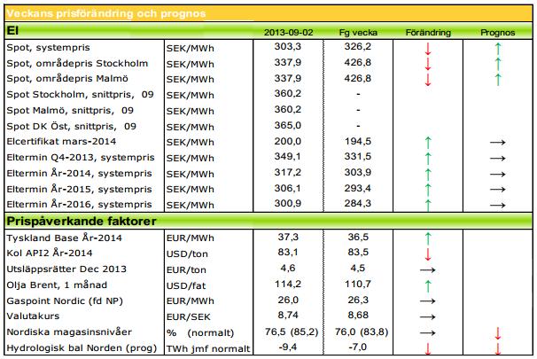 Prognos på kommande elpris för 2013 och 2014 från Modity