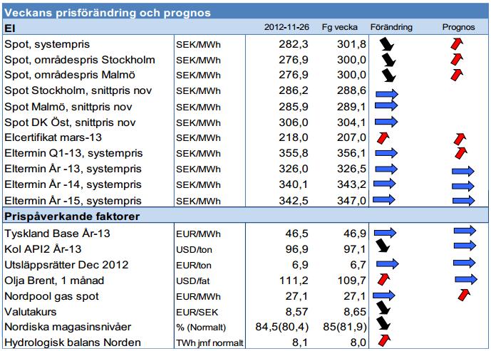 Prognos på elpriser för 2012 och 2013 terminer - Modity