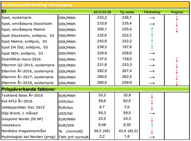 Modity ger prognoser på elpriset