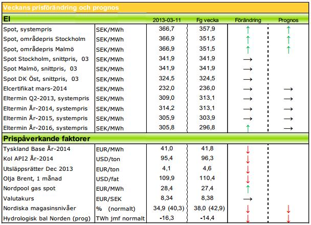 Modity om energimarknaden vecka 11 2013 med prognos på elpris