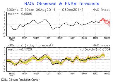 Den Nordatlantiska Oscillationen