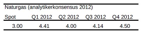 Naturgas - Analytikerkonsensus för år 2012