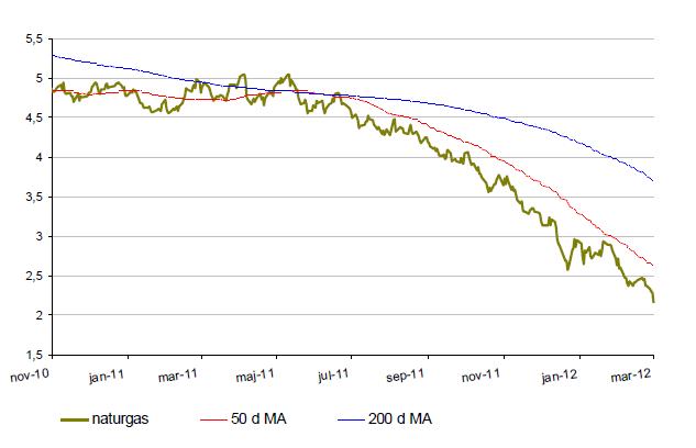 Kursutveckling på naturgas år 2011-2012