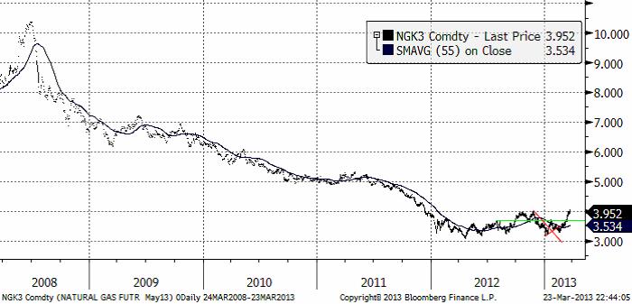 Pris på naturgas enligt maj 2013-terminen
