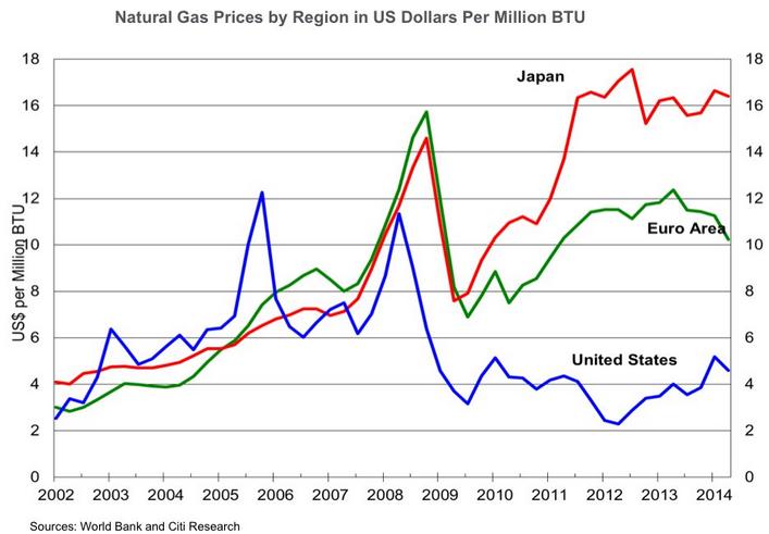 Pris på naturgas i USA, Europa och Japan
