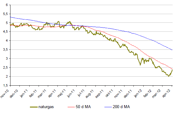 Naturgas - Prisutveckling - November 2012 till april 2012