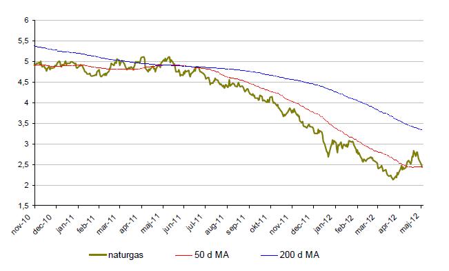 Prisutveckling på naturas från november 2010 till maj 2012