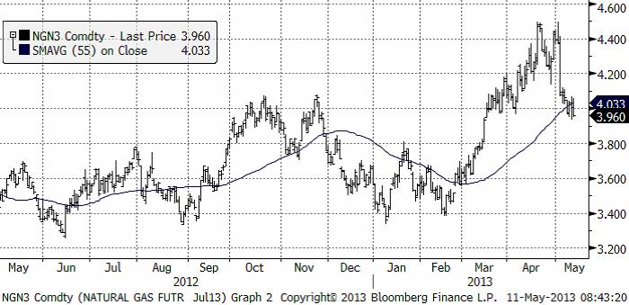 Prognos för priset på naturgas den 11 maj 2013