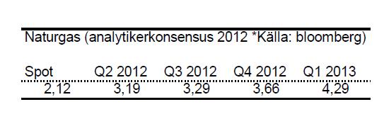 Prognos för naturgaspriset - 2012 till Q1 2013