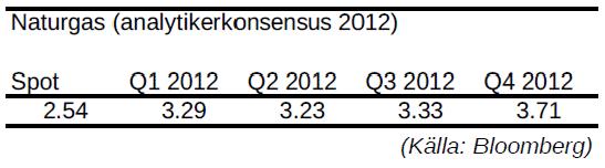 Naturgas - Prognos på pris per kvartal år 2012