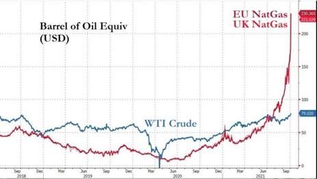 Naturgaspriset räknat i energiekvivalenter mot WTI-olja
