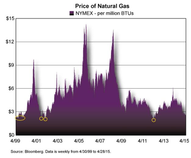 Naturgaspris 1999 - 2015