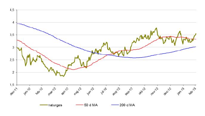 Naturgaspris - 50 och 200 d MA