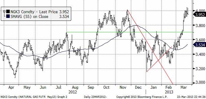 Prognos för naturgaspris på NYMEX