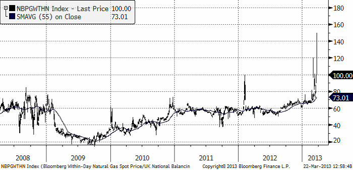 Naturgaspris i Storbritannien år 2008 till 2013