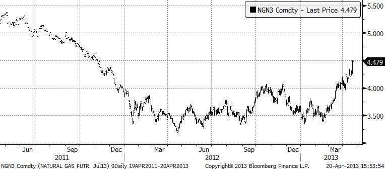 Naturgaspris-utveckling 2011, 2012 och 2013