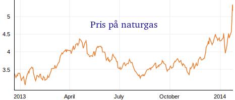 Utveckling på naturgaspris under 2013 och 2014